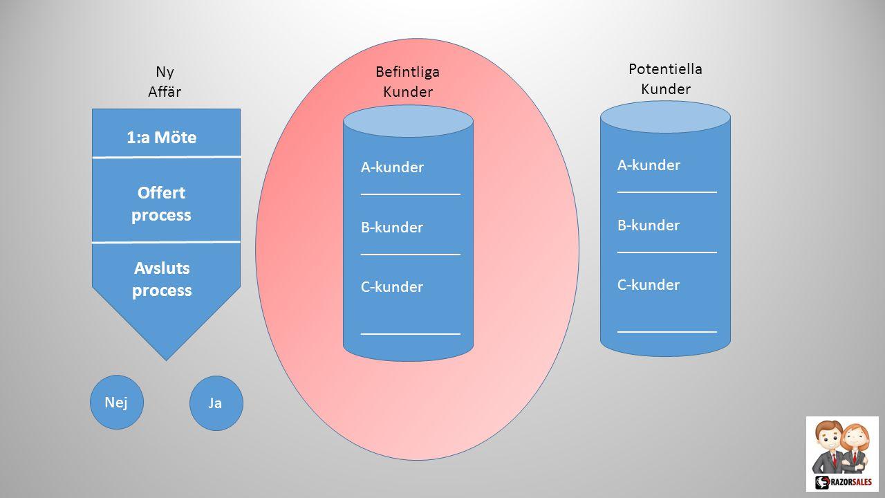 1:a Möte Offert process Avsluts process