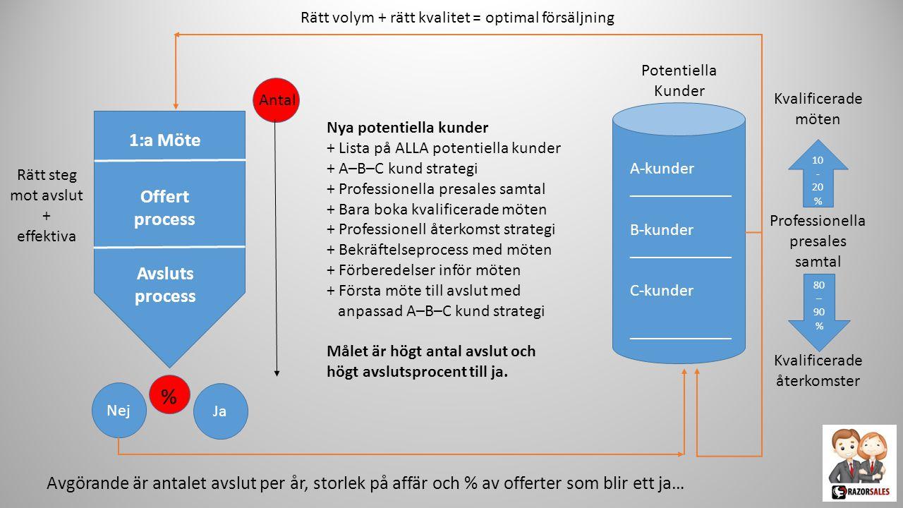 % 1:a Möte Offert process Avsluts process