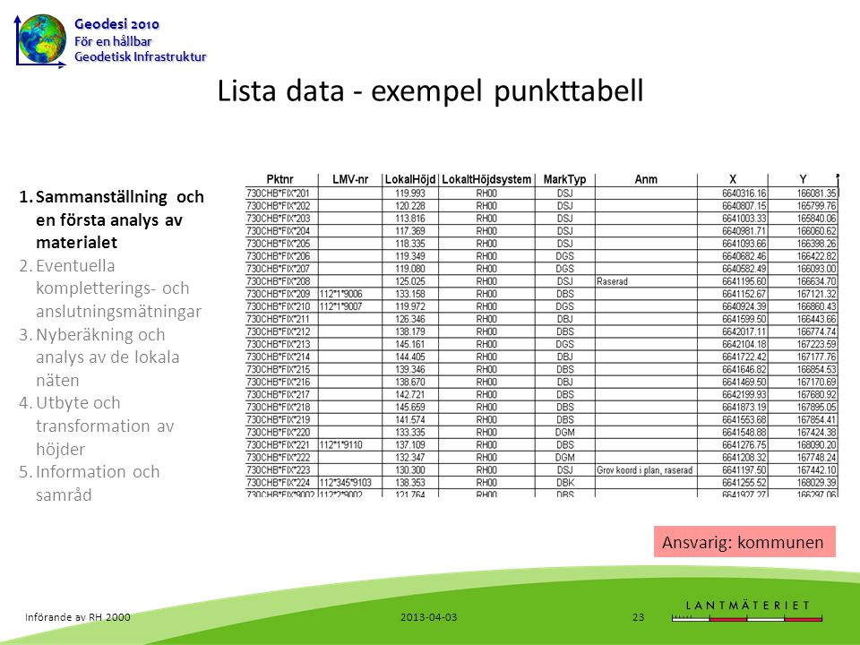 Lista data - exempel punkttabell