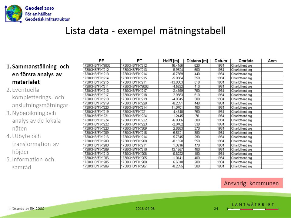Lista data - exempel mätningstabell