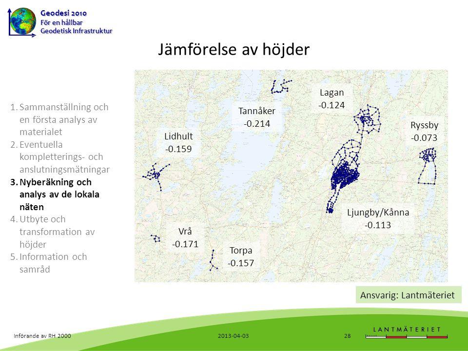Jämförelse av höjder Tannåker -0.214 Torpa -0.157 Vrå -0.171
