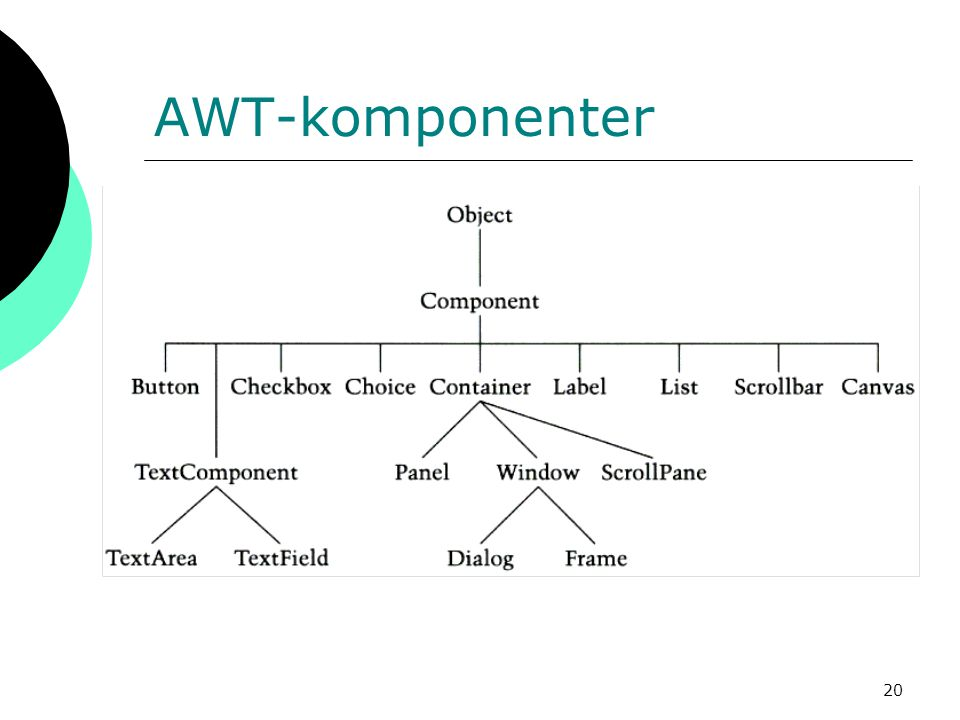 AWT-komponenter