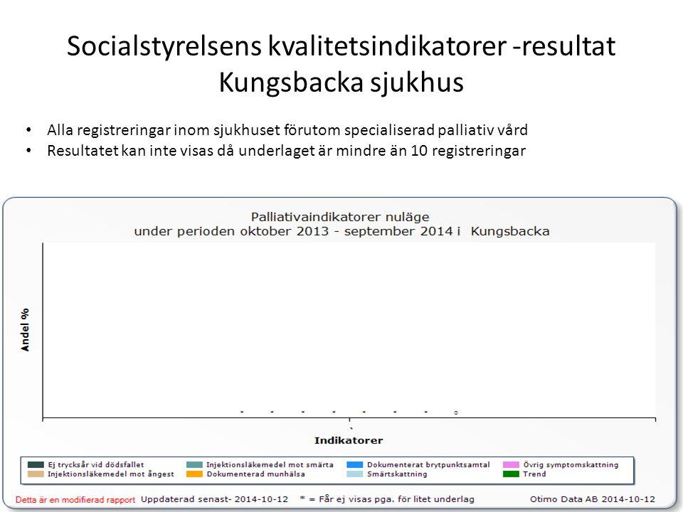 Socialstyrelsens kvalitetsindikatorer -resultat Kungsbacka sjukhus