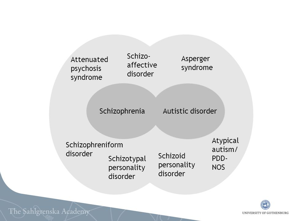 Autistic disorder Schizoid. personality. disorder. Schizo-affective disorder. Schizophrenia. Atypical autism/PDD-NOS.