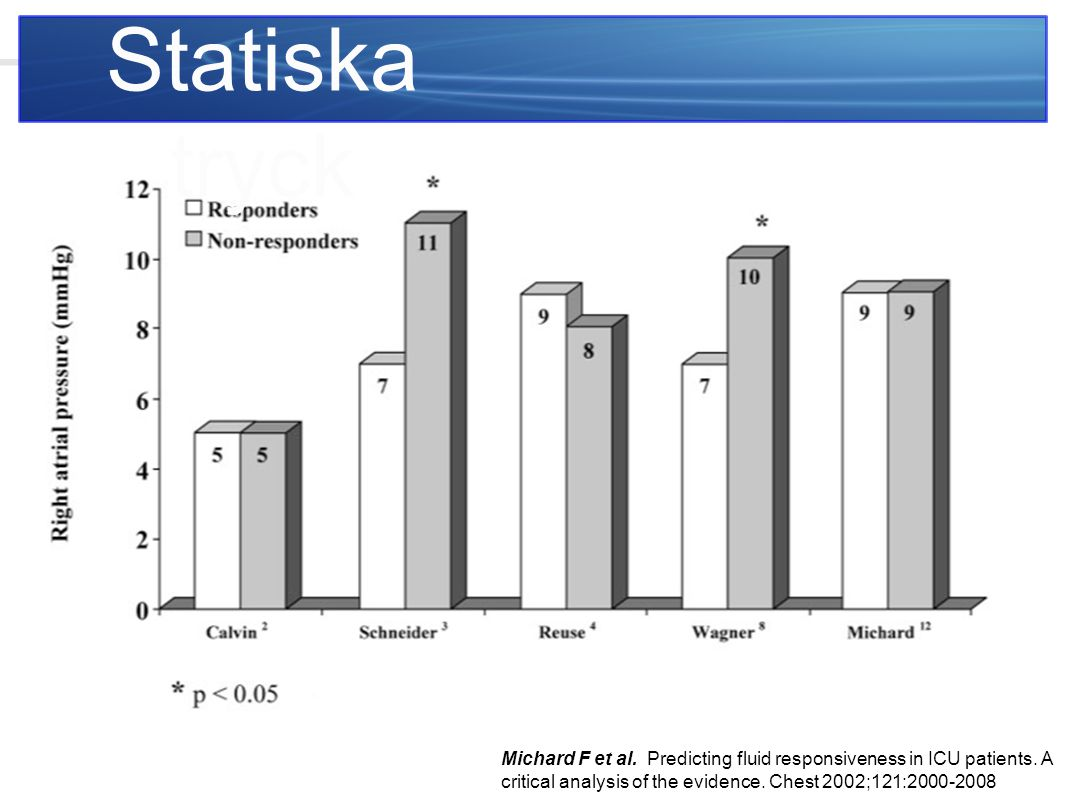 Statiska tryck Michard F et al. Predicting fluid responsiveness in ICU patients.