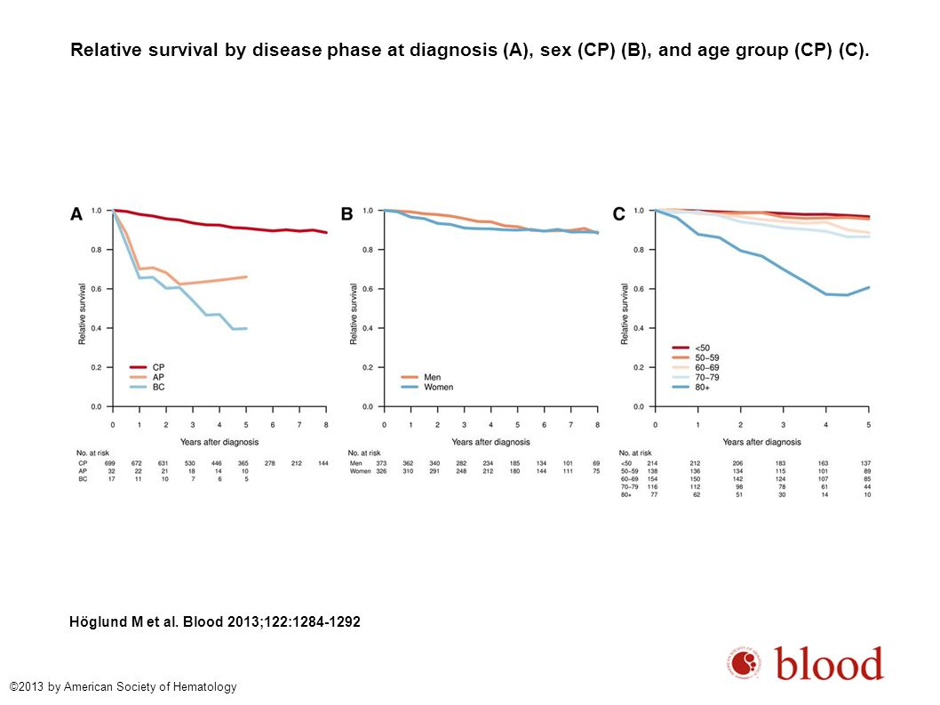 Relative survival by disease phase at diagnosis (A), sex (CP) (B), and age group (CP) (C).