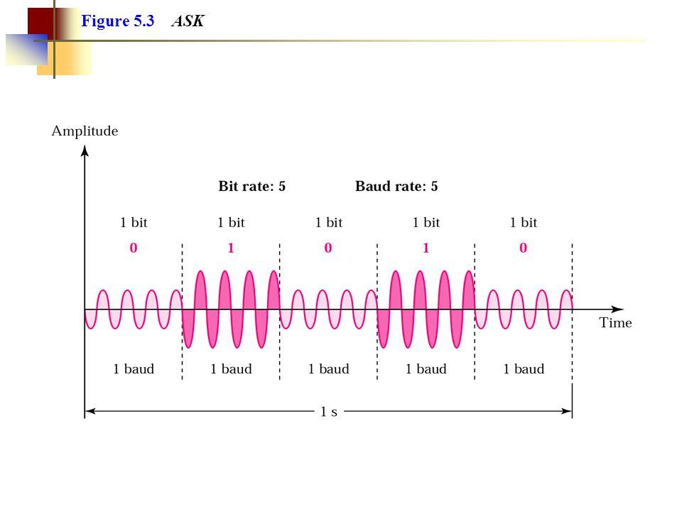 Figure 5.3 ASK