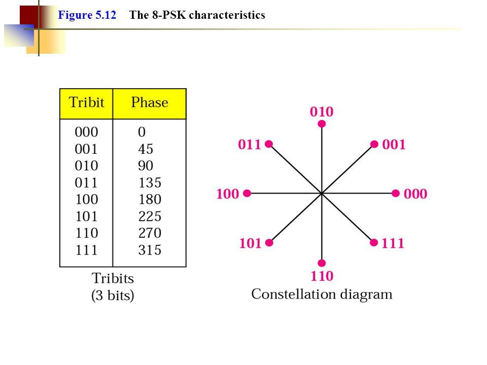 Figure 5.12 The 8-PSK characteristics