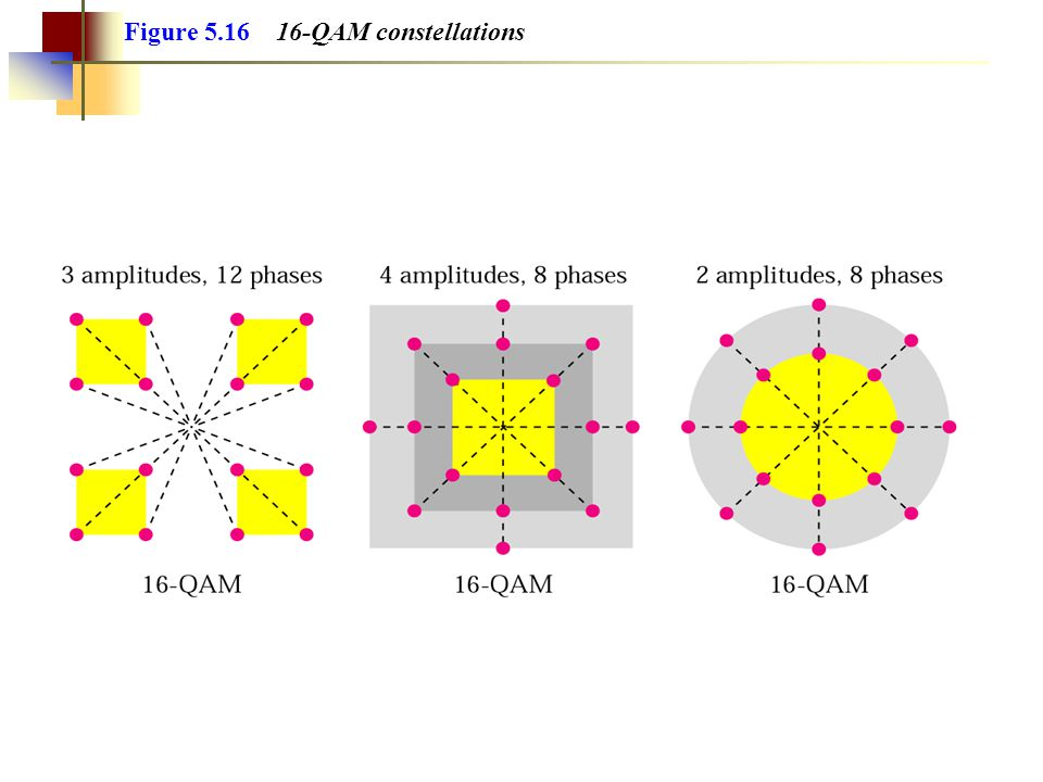 Figure 5.16 16-QAM constellations