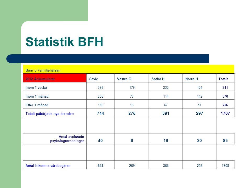 Statistik BFH 744 275 391 297 1707 40 6 19 20 85 Barn o Familjehälsan