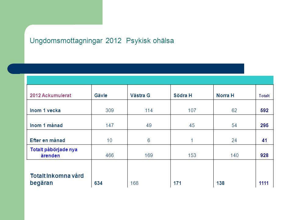 Ungdomsmottagningar 2012 Psykisk ohälsa