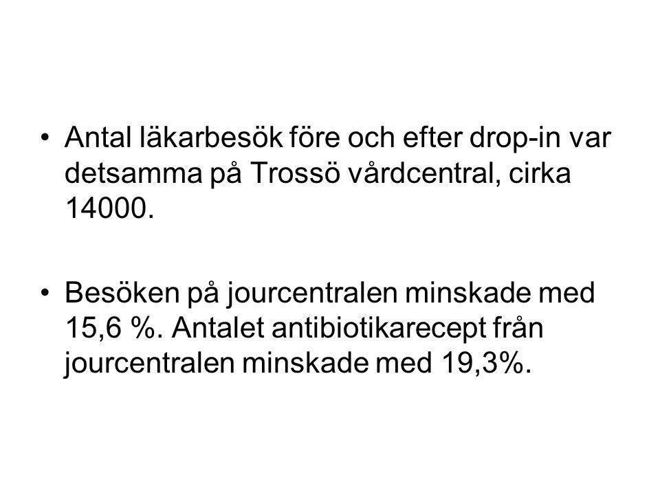 Antal läkarbesök före och efter drop-in var detsamma på Trossö vårdcentral, cirka 14000.