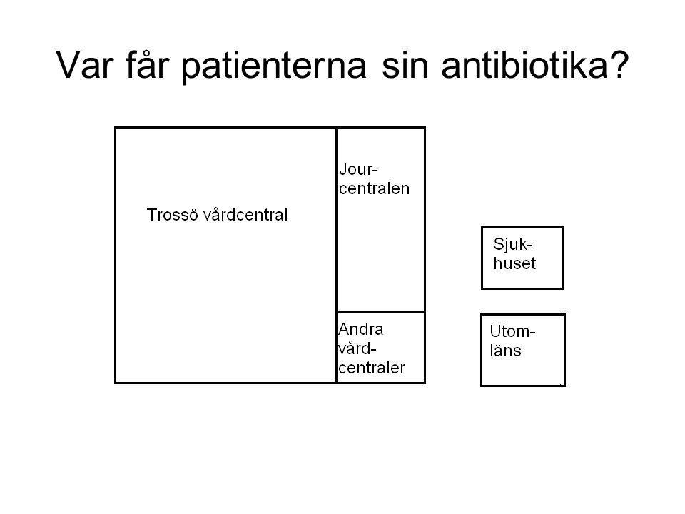 Var får patienterna sin antibiotika