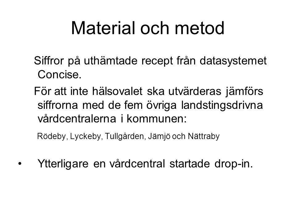 Material och metod Siffror på uthämtade recept från datasystemet Concise.