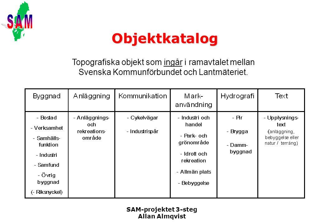 Objektkatalog Topografiska objekt som ingår i ramavtalet mellan