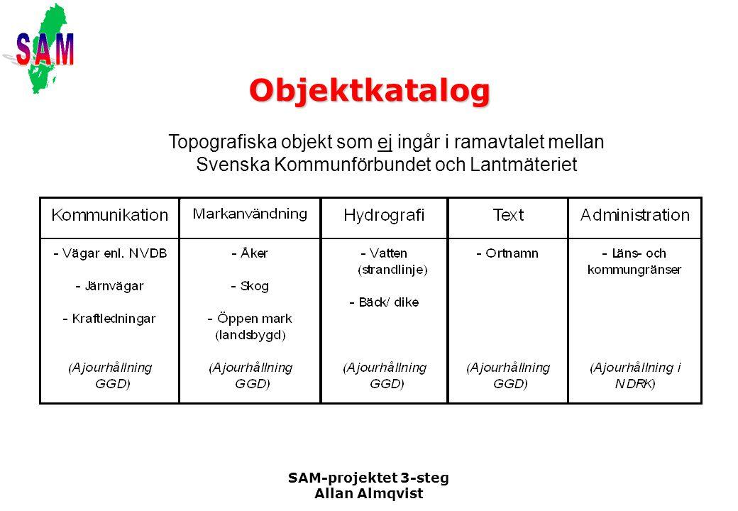 Objektkatalog Topografiska objekt som ej ingår i ramavtalet mellan