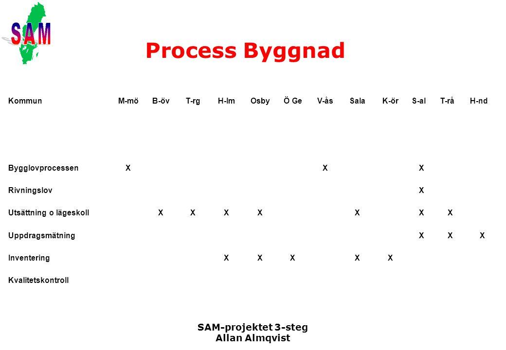 Process Byggnad SAM-projektet 3-steg Allan Almqvist Kommun M-mö B-öv