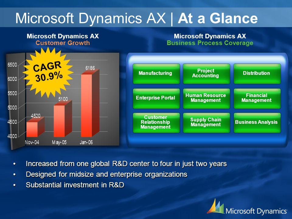Microsoft Dynamics AX | At a Glance