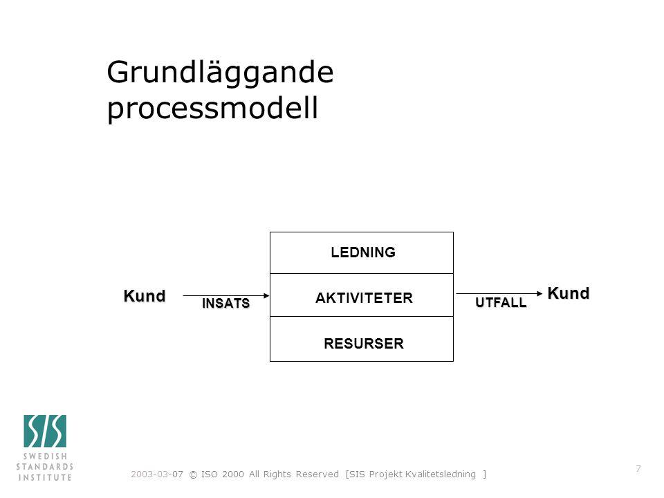 Grundläggande processmodell