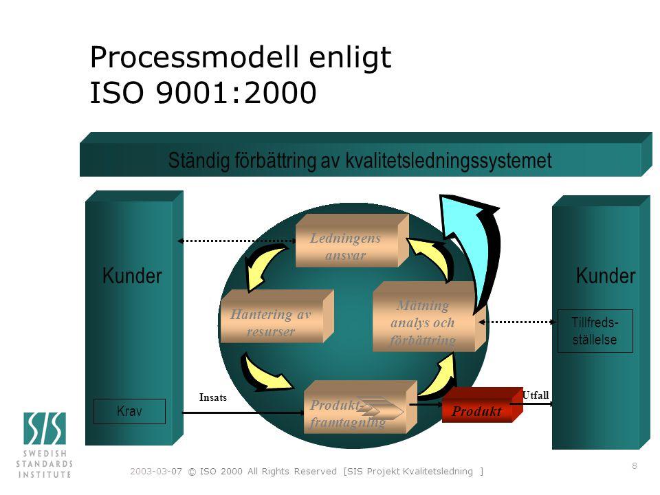 Processmodell enligt ISO 9001:2000