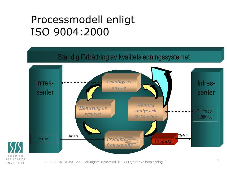 Processmodell enligt ISO 9004:2000
