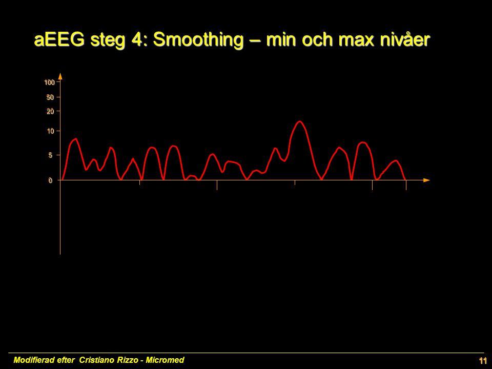 aEEG steg 4: Smoothing – min och max nivåer