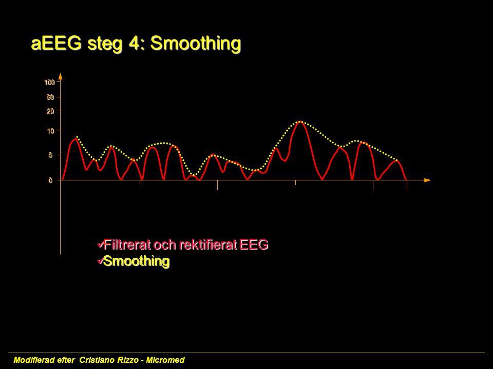 aEEG steg 4: Smoothing Filtrerat och rektifierat EEG Smoothing