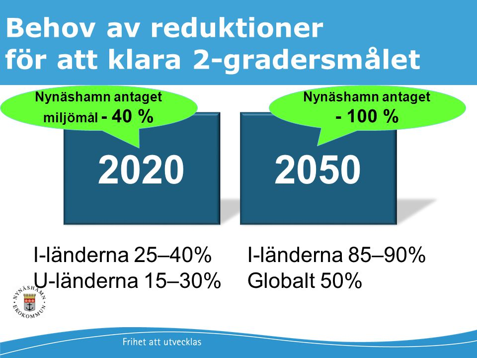 Nynäshamn antaget miljömål - 40 %