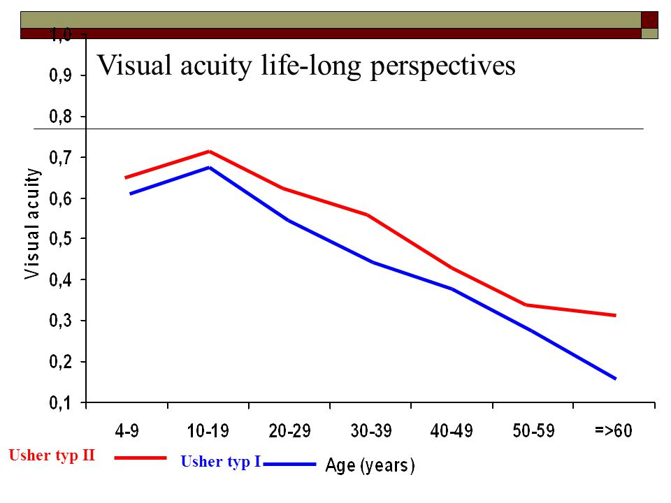 Visual acuity life-long perspectives