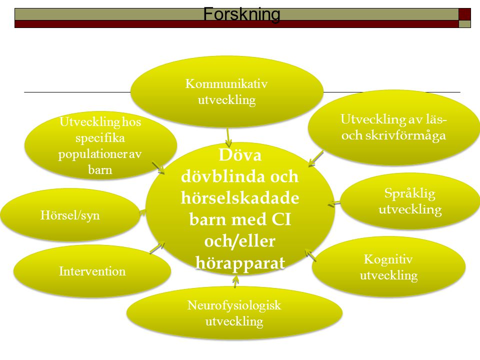dövblinda och hörselskadade barn med CI och/eller hörapparat