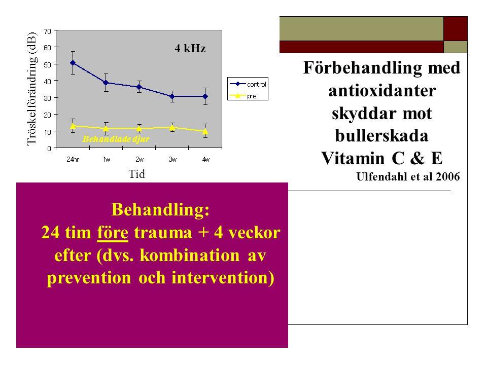 Förbehandling med antioxidanter skyddar mot bullerskada Vitamin C & E