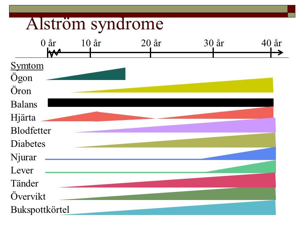 Alström syndrome 0 år 10 år 20 år 30 år 40 år Symtom Ögon Öron Balans