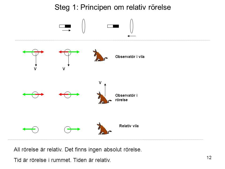 Steg 1: Principen om relativ rörelse