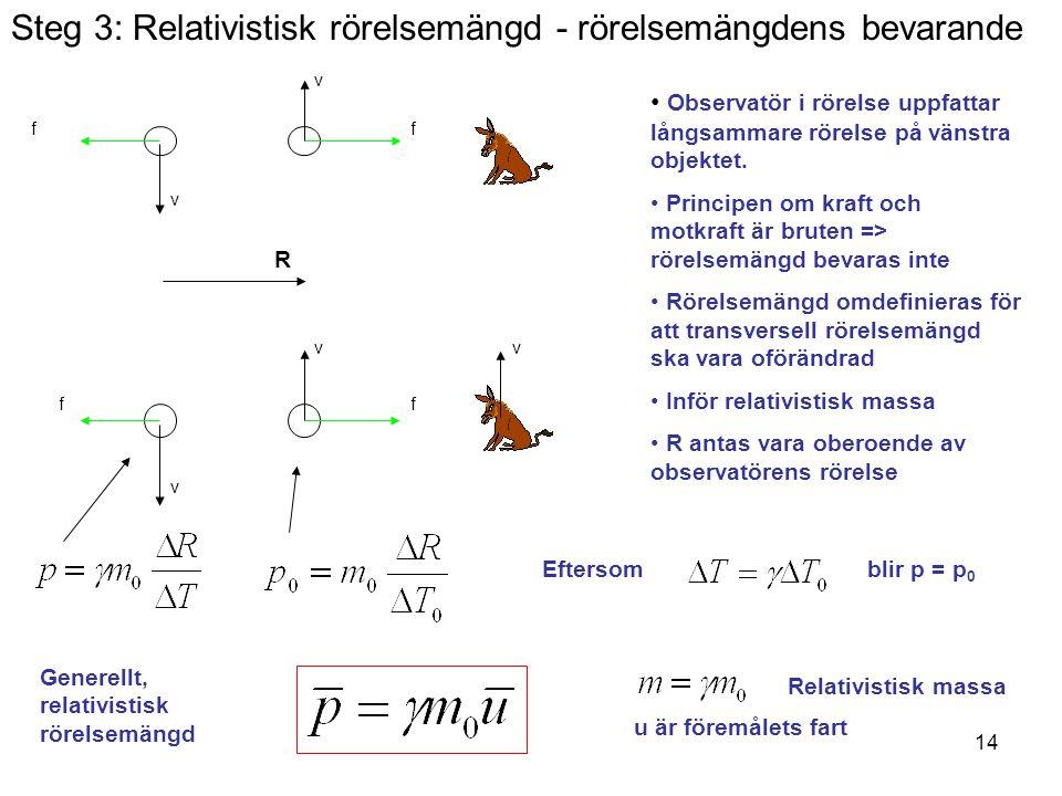 Steg 3: Relativistisk rörelsemängd - rörelsemängdens bevarande