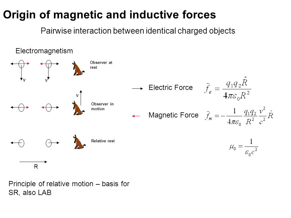 Origin of magnetic and inductive forces