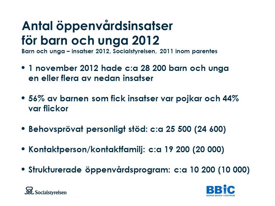Antal öppenvårdsinsatser för barn och unga 2012 Barn och unga – insatser 2012, Socialstyrelsen, 2011 inom parentes