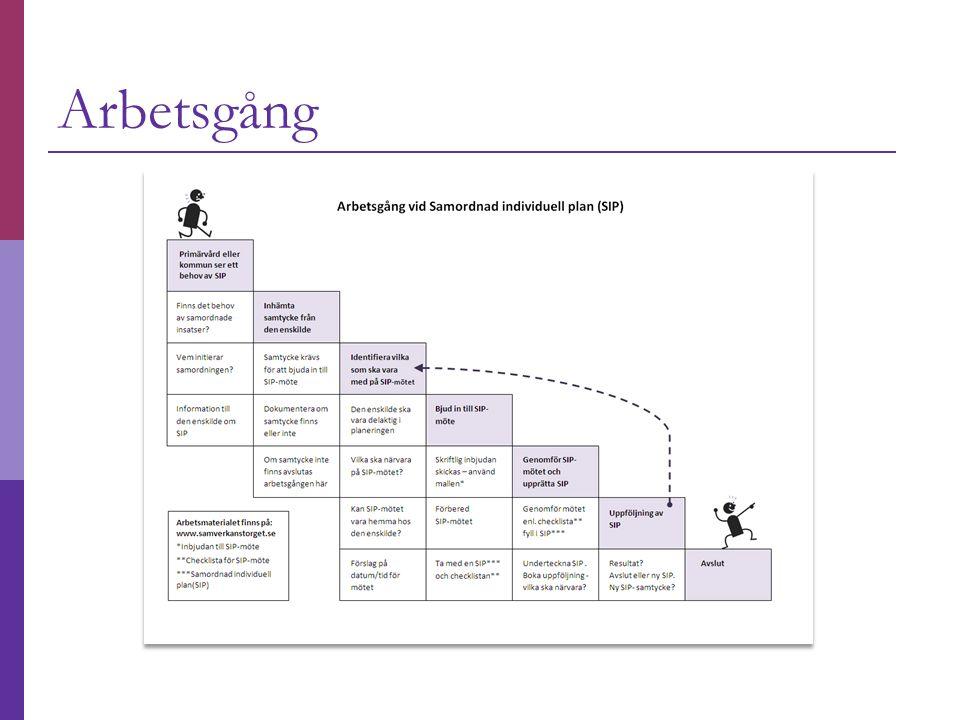 Arbetsgång Arbetsgången: visar hur man steg för steg går tillväga. Ett bra stöd för att ta fram en SIP.
