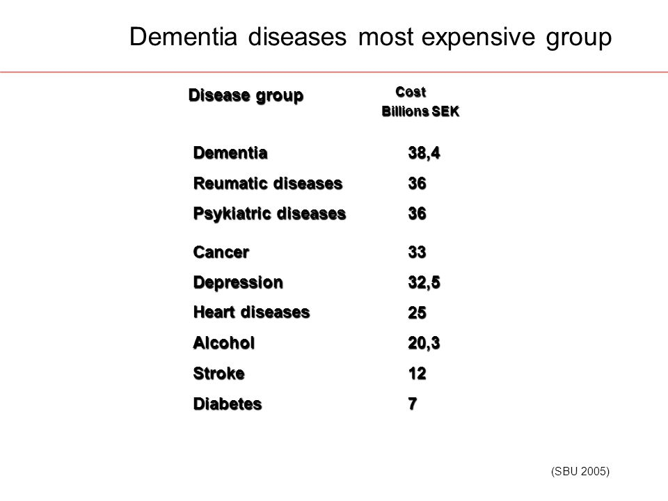 Dementia diseases most expensive group