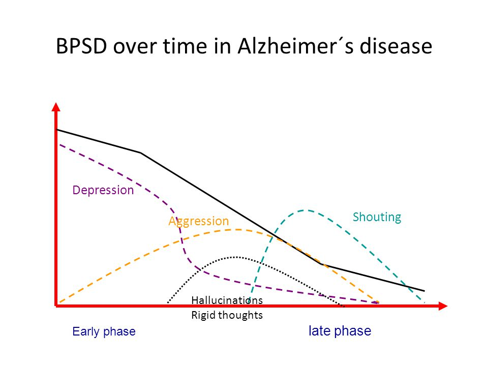 BPSD over time in Alzheimer´s disease