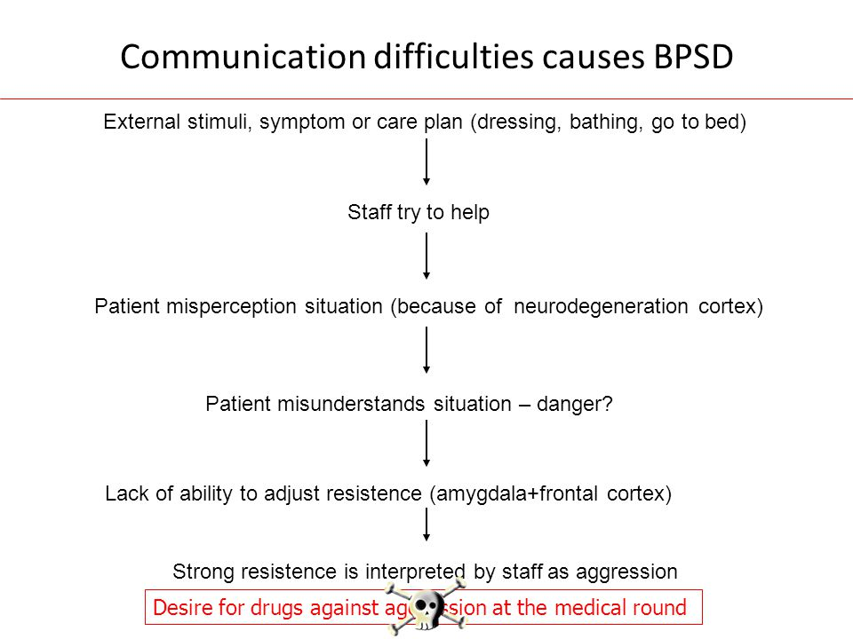 Communication difficulties causes BPSD