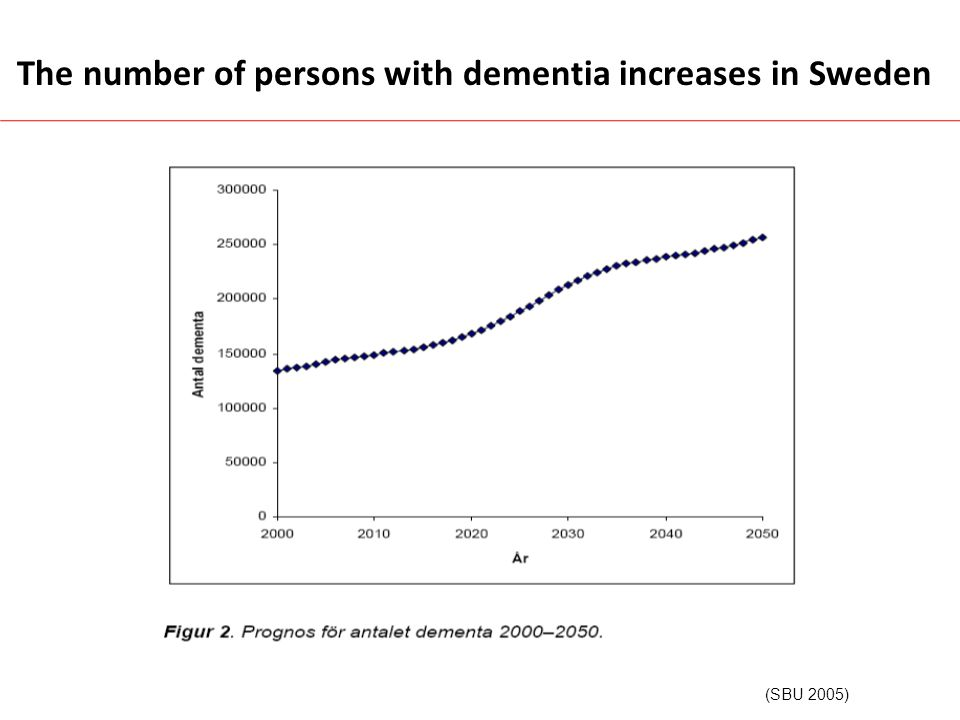 The number of persons with dementia increases in Sweden