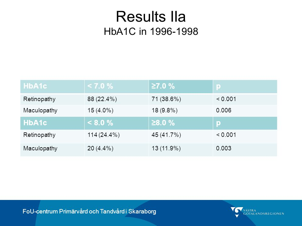 Results IIa HbA1C in 1996-1998 HbA1c < 7.0 % ≥7.0 % p < 8.0 %