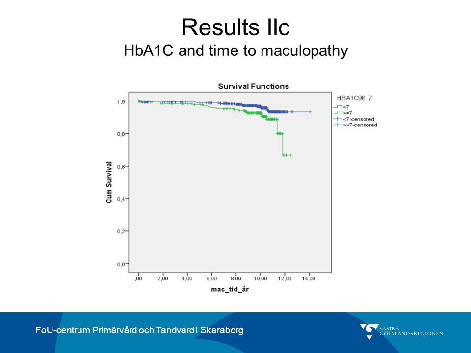 Results IIc HbA1C and time to maculopathy