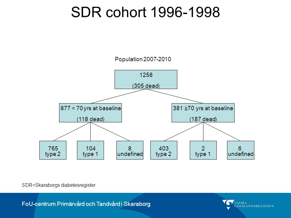SDR cohort 1996-1998 1258 (305 dead ) 381 ≥70 yrs at baseline (187