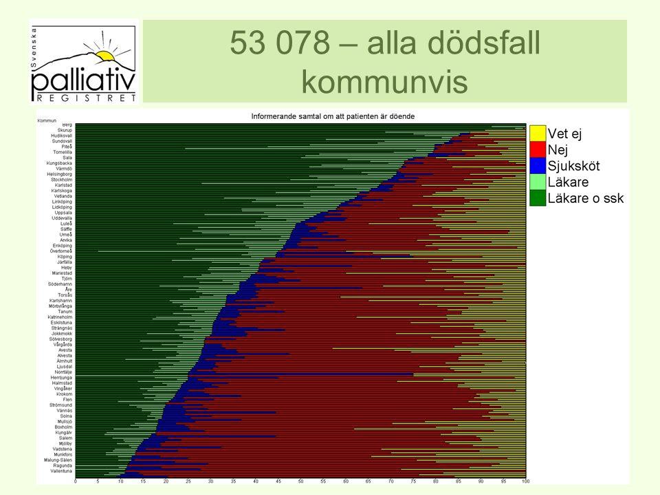 53 078 – alla dödsfall kommunvis