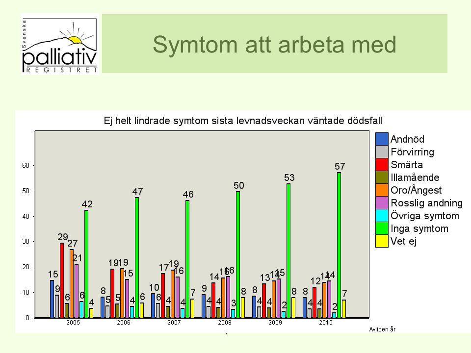Symtom att arbeta med www.palliativ.se