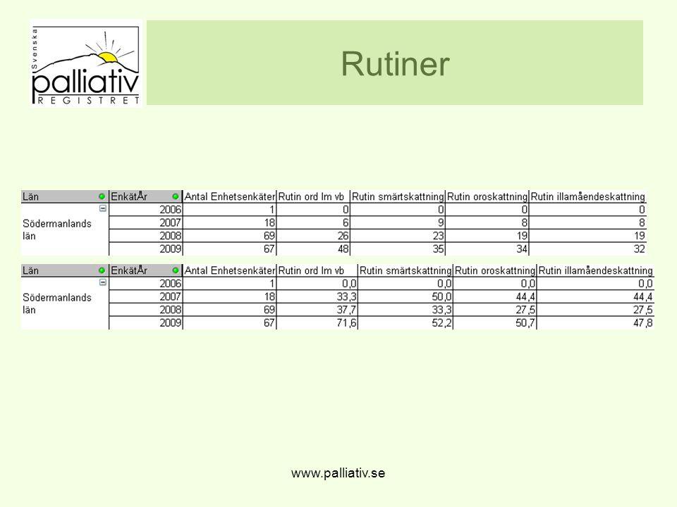 Rutiner www.palliativ.se