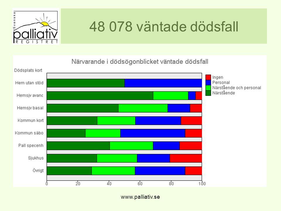 48 078 väntade dödsfall www.palliativ.se