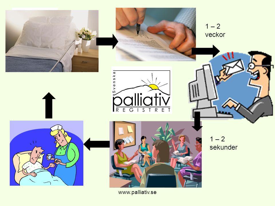 1 – 2 veckor 1 – 2 sekunder www.palliativ.se