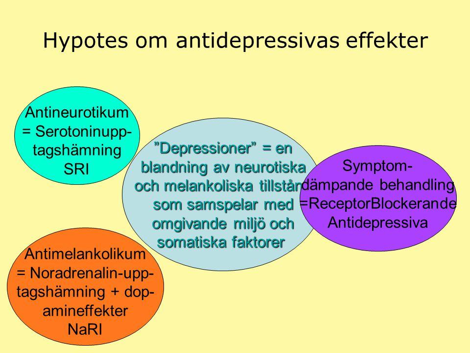 Hypotes om antidepressivas effekter
